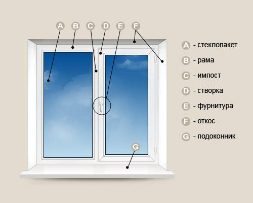 Пластиковые окна имеют следующие конструктивные элементы Рама